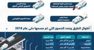 وزارة النقل اخيراً بدأت تتحرك بدخول سيارات ذات تقنية لمعرفة عيوب الطرق