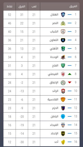 جدول ترتيب دوري كأس الأمير محمد بن سلمان للمحترفين صحيفة الحدث