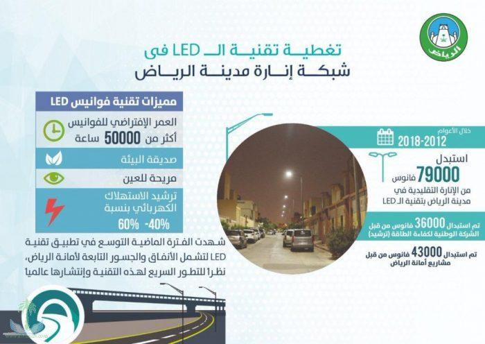Photo of تركيب 79 ألف فانوس إضاءة بتقنية LED في طرقات الرياض