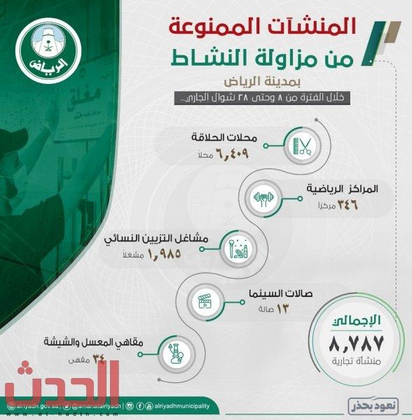 Photo of #أمانة_منطقة_الرياض تحظر  ٨,٧٨٧ منشأة تجارية